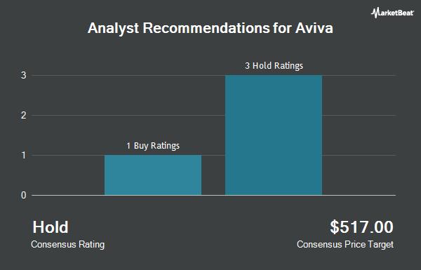 Analyst Recommendations for AVIVA PLC/ADR (OTCMKTS:AVVIY)