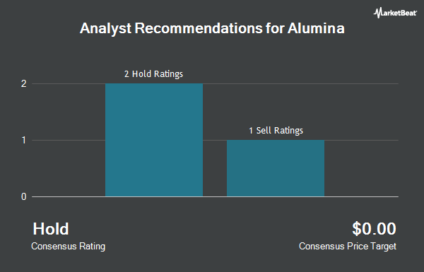 Analyst Recommendations for Alumina (OTCMKTS:AWCMY)