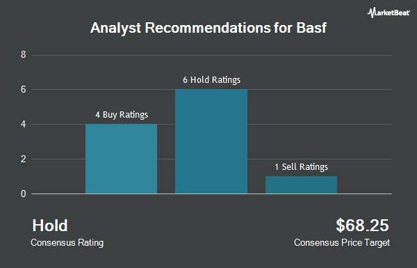 Basf Se (OTCMKTS:BASFY) Receives Average Recommendation of