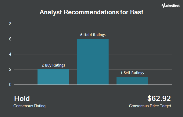 Analyst Recommendations for Basf (OTCMKTS:BASFY)