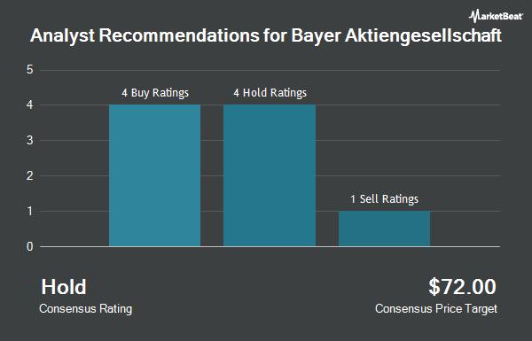 Analyst Recommendations for Bayer Aktiengesellschaft (OTCMKTS:BAYRY)