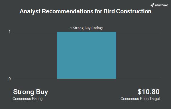 Analyst Recommendations for Bird Construction (OTCMKTS:BIRDF)