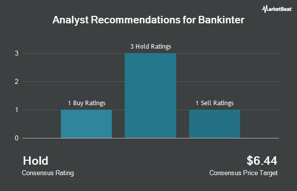 Analyst Recommendations for Bankinter (OTCMKTS:BKIMF)