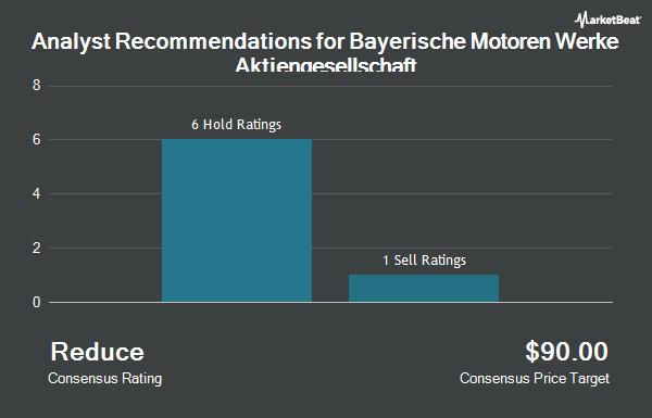 Analyst Recommendations for BAYERISCHE MOTO/S (OTCMKTS:BMWYY)