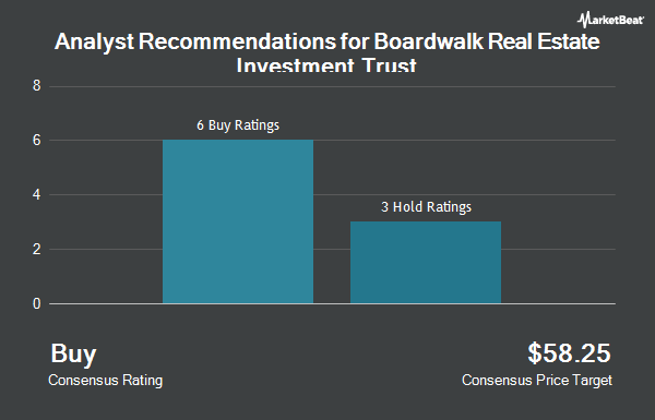 Analyst Recommendations for Boardwalk REIT (OTCMKTS:BOWFF)