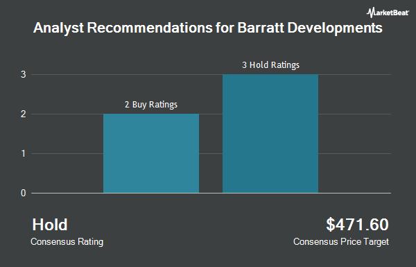 Analyst Recommendations for Barratt Developments (OTCMKTS:BTDPY)