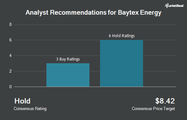 Analyst Recommendations for Baytex Energy (OTCMKTS:BTEGF)