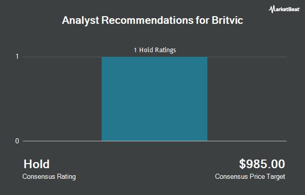 Analyst Recommendations for Britvic (OTCMKTS:BTVCY)