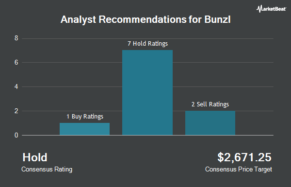 Analyst Recommendations for Bunzl (OTCMKTS:BZLFY)