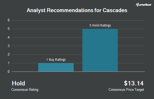 Analyst Recommendations for Cascades (OTCMKTS:CADNF)