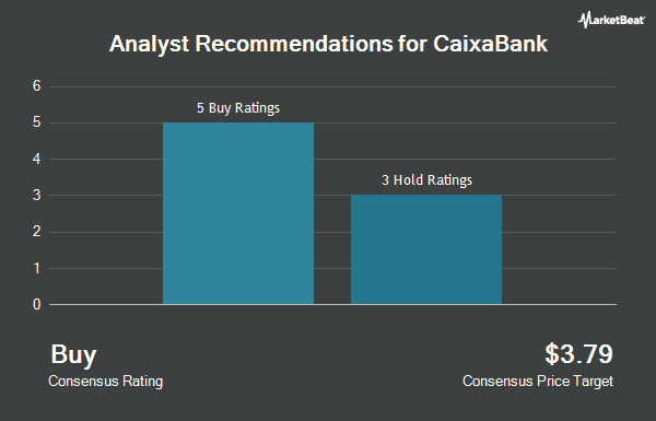 Analyst Recommendations for CAIXABANK/ADR (OTCMKTS:CAIXY)