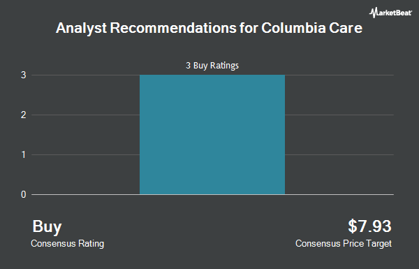 Analyst Recommendations for Columbia Care (OTCMKTS:CCHWF)