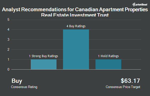 Analyst Recommendations for Canadian Apartment Properties Real Estate Investment Trust (OTCMKTS:CDPYF)