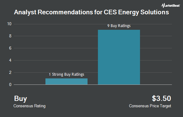 Analyst Recommendations for CES Energy Solutions (OTCMKTS:CESDF)
