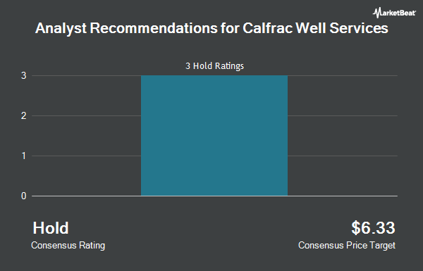 Analyst Recommendations for Calfrac Well Services (OTCMKTS:CFWFF)