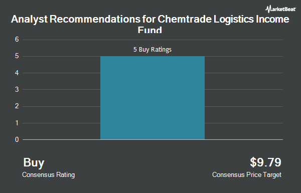 Analyst Recommendations for Chemtrade Logistics Income Fund (OTCMKTS:CGIFF)