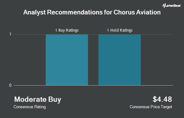Analyst Recommendations for Chorus Aviation (OTCMKTS:CHRRF)
