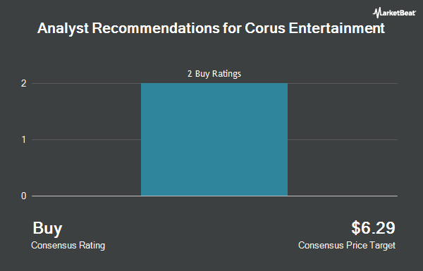 Analyst Recommendations for Corus Entertainment (OTCMKTS:CJREF)