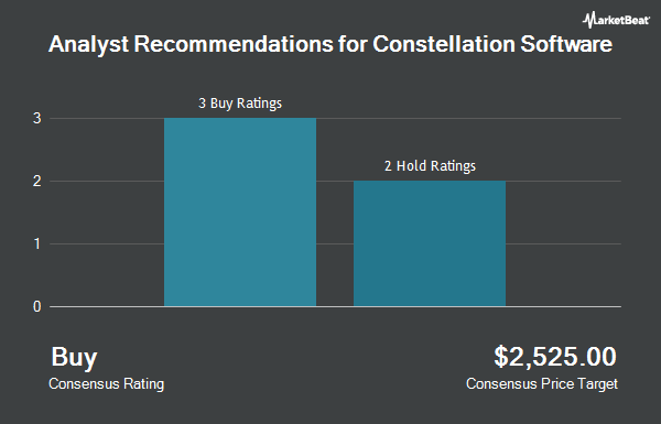 Analyst Recommendations for Constellation Software (OTCMKTS:CNSWF)