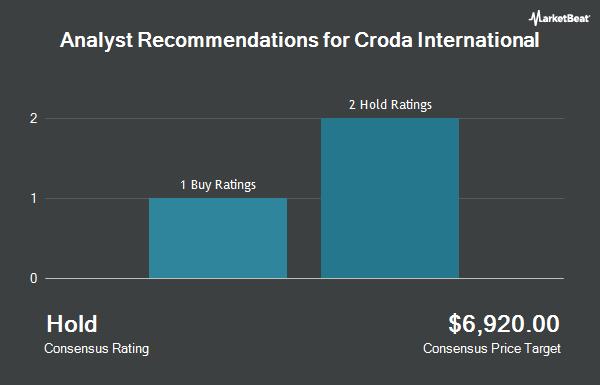 Analyst Recommendations for CRODA INTL PLC/ADR (OTCMKTS:COIHY)