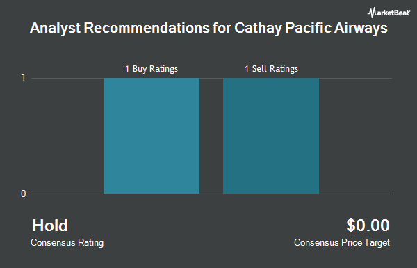 Analyst Recommendations for Cathay Pacific Airways (OTCMKTS:CPCAY)