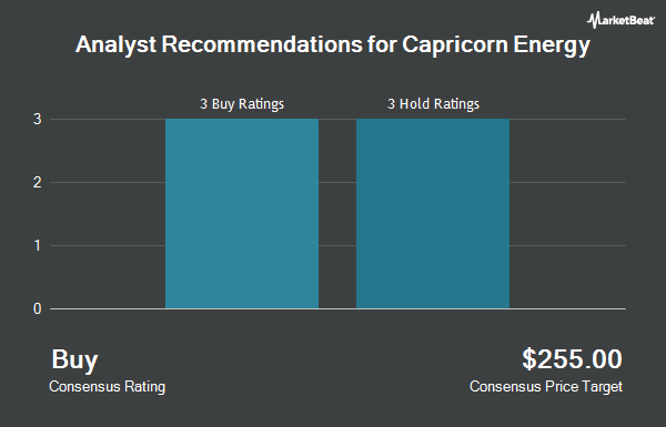 Analyst Recommendations for CAIRN ENERGY PL/ADR (OTCMKTS:CRNCY)