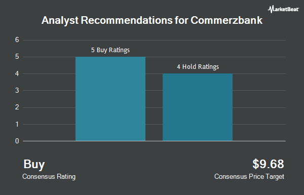 Analyst Recommendations for Commerzbank (OTCMKTS:CRZBY)