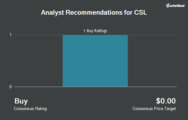 Analyst Recommendations for CSL (OTCMKTS:CSLLY)