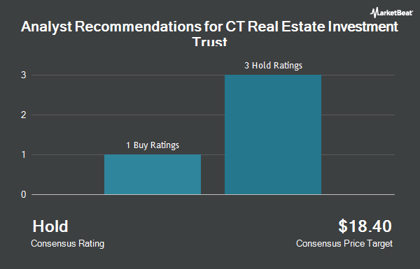Analyst Recommendations for CT Real Estate Investment Trust (OTCMKTS:CTRRF)