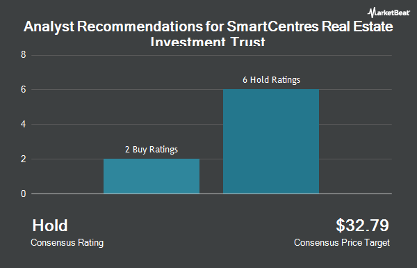 Analyst Recommendations for SmartCentres Real Estate Investment Trst (OTCMKTS:CWYUF)