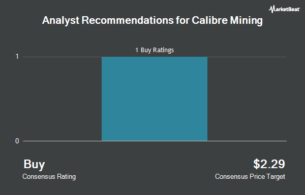 Analyst Recommendations for Calibre Mining (OTCMKTS:CXBMF)
