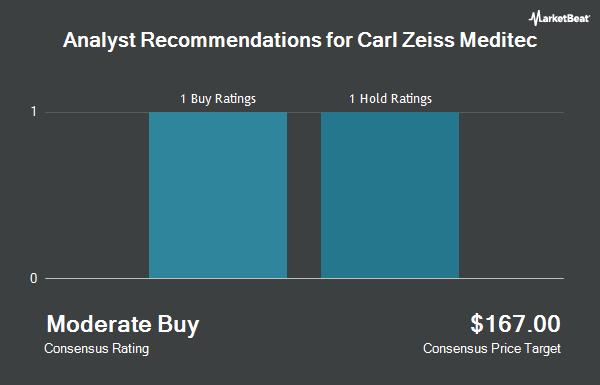 Analyst Recommendations for Carl Zeiss Meditec (OTCMKTS:CZMWY)