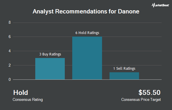 Analyst Recommendations for Danone (OTCMKTS:DANOY)