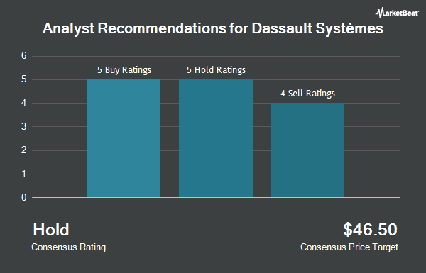Analyst Recommendations for Dassault Systemes (OTCMKTS:DASTY)