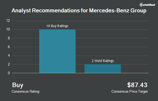 Analyst Recommendations for Daimler (OTCMKTS:DDAIF)