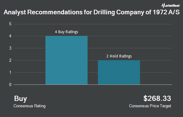 Analyst Recommendations for The Drilling Company of 1972 A/S (OTCMKTS:DDRLF)