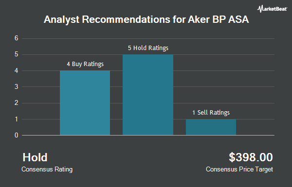 Analyst Recommendations for Aker BP ASA (OTCMKTS:DETNF)