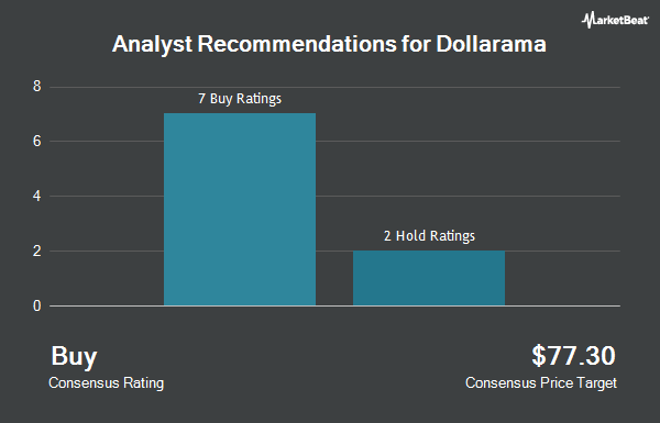 Analyst Recommendations for Dollarama (OTCMKTS:DLMAF)