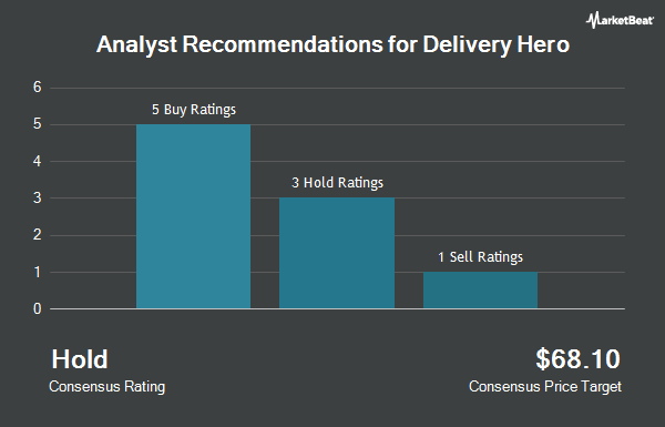 Analyst Recommendations for Delivery Hero (OTCMKTS:DLVHF)