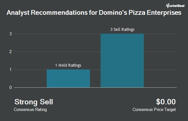 Analyst Recommendations for DOMINOS PIZZA E/ADR (OTCMKTS:DMZPY)
