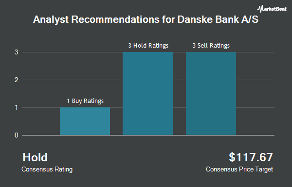Analyst Recommendations for Danske Bank A/S (OTCMKTS:DNKEY)