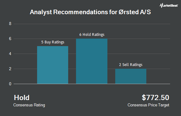 Analyst Recommendations for Ørsted A/S (OTCMKTS:DNNGY)