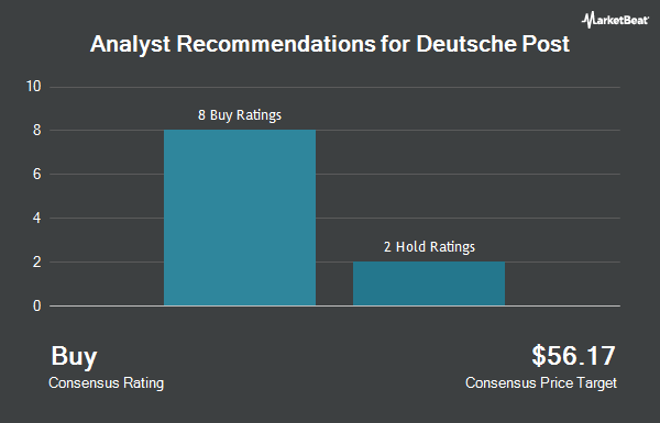 Analyst Recommendations for DEUTSCHE POST A/S (OTCMKTS:DPSGY)