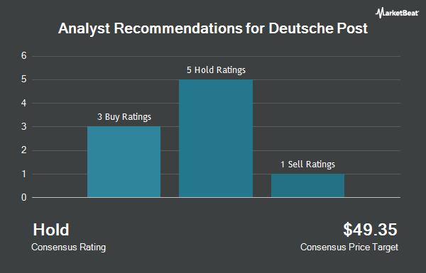 Analyst Recommendations for DEUTSCHE POST A/S (OTCMKTS:DPSGY)