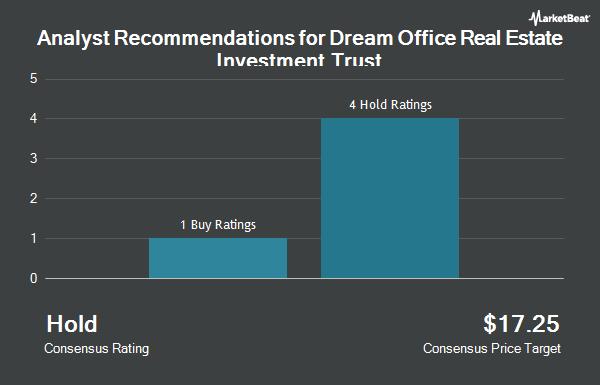 Analyst Recommendations for Dream Office Real Estate Investment Trust (OTCMKTS:DRETF)