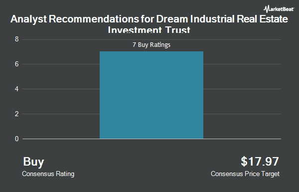 Analyst Recommendations for Dream Industrial Real Estate Investment Trust (OTCMKTS:DREUF)