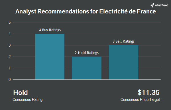 Analyst Recommendations for ELECTRICITE DE/ADR (OTCMKTS:ECIFY)
