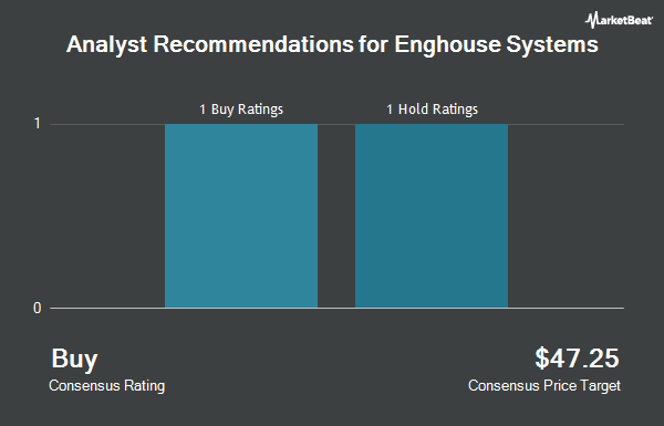 Analyst Recommendations for Enghouse Systems (OTCMKTS:EGHSF)