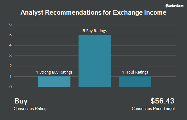 Analyst Recommendations for Exchange Income (OTCMKTS:EIFZF)