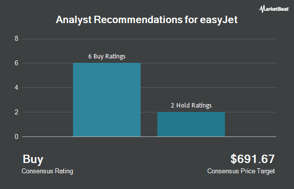 Analyst Recommendations for easyJet (OTCMKTS:EJTTF)